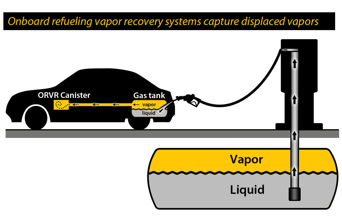 Jlarc report gas vapor regulations for Washington state motor vehicle emission inspection station