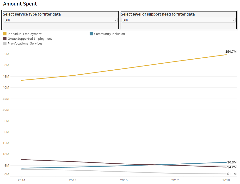 Screenshot of graph with amount spent grouped by service type and year