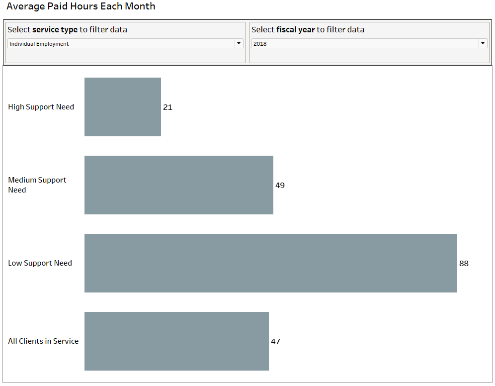 Screenshot of bar graph showing average paid hours each month by service type and year