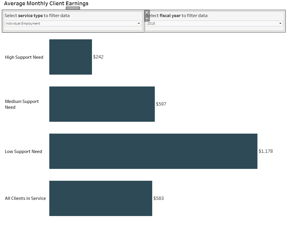Screenshot of bar graph showing average monthly earnings by service type and year
