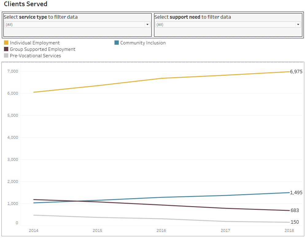 Screenshot of graph with number of clients served grouped by service type and year