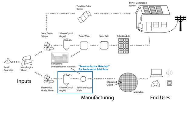 Semi-Conductor Materials Manufacturing Tax Preferences for Print