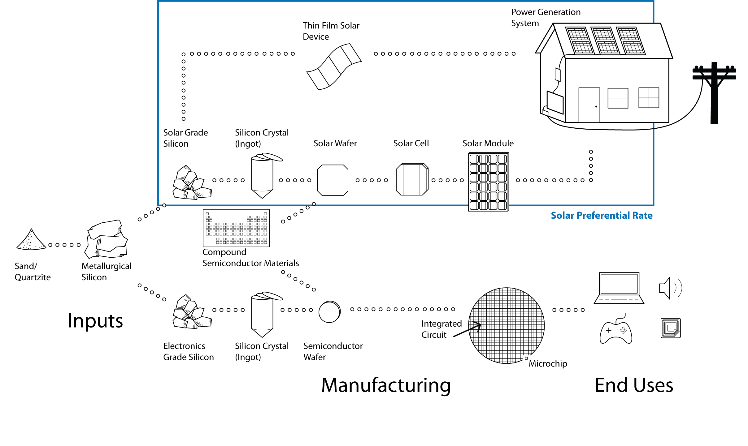 Picture6 solar energy and silicon product manufacturers tax preferences for print