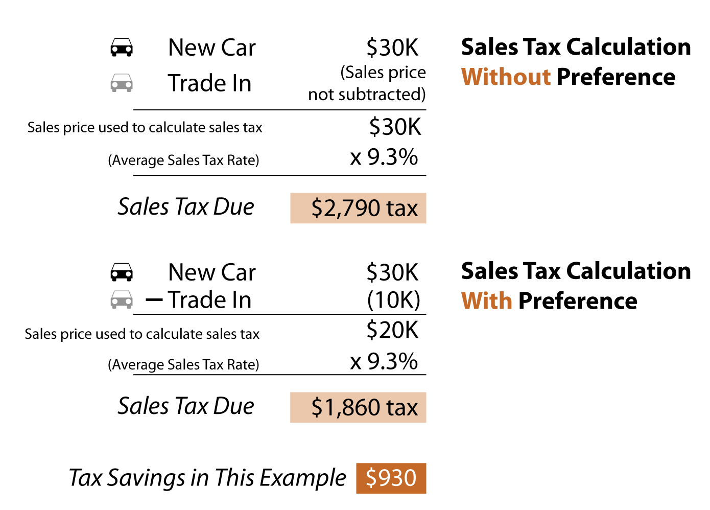 How To Figure Out Sales Tax >> Trade Ins Tax Preferences For Print