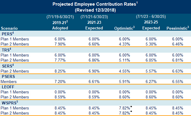 Projected Employee Contribution Rates