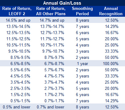 Annual Gain/Loss Table