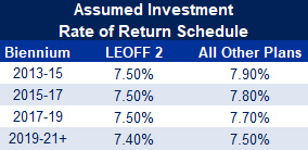Table 2017 Assumed Investment Rate of Return Schedule