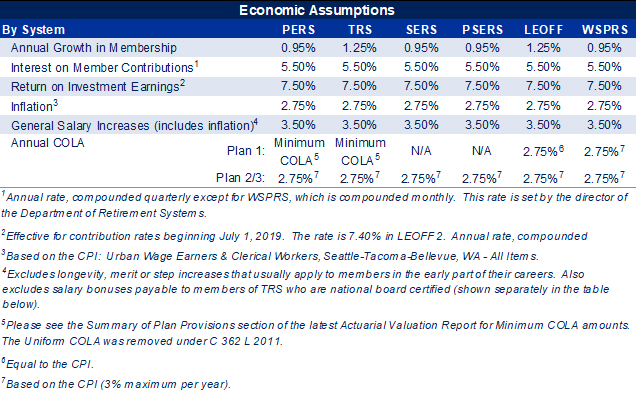 Table Economic Assumptions